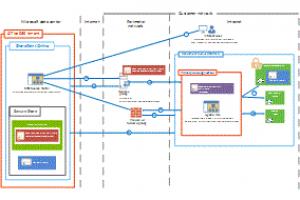 SharePoint 2013 Hybridtopologie: Zertifikat, Authentifizierung und Autorisierungsfluss