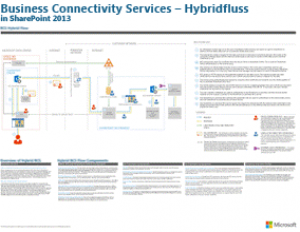 Flussdiagramm der Business Connectivity Services-Hybridlösung