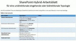 SharePoint-Hybrid Arbeitsblatt ( one-way inbound and two-way authentication topology)